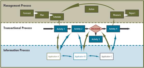 3-Process Model