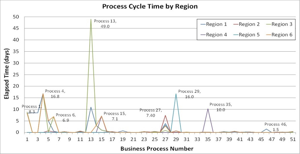 Process Cycle Times