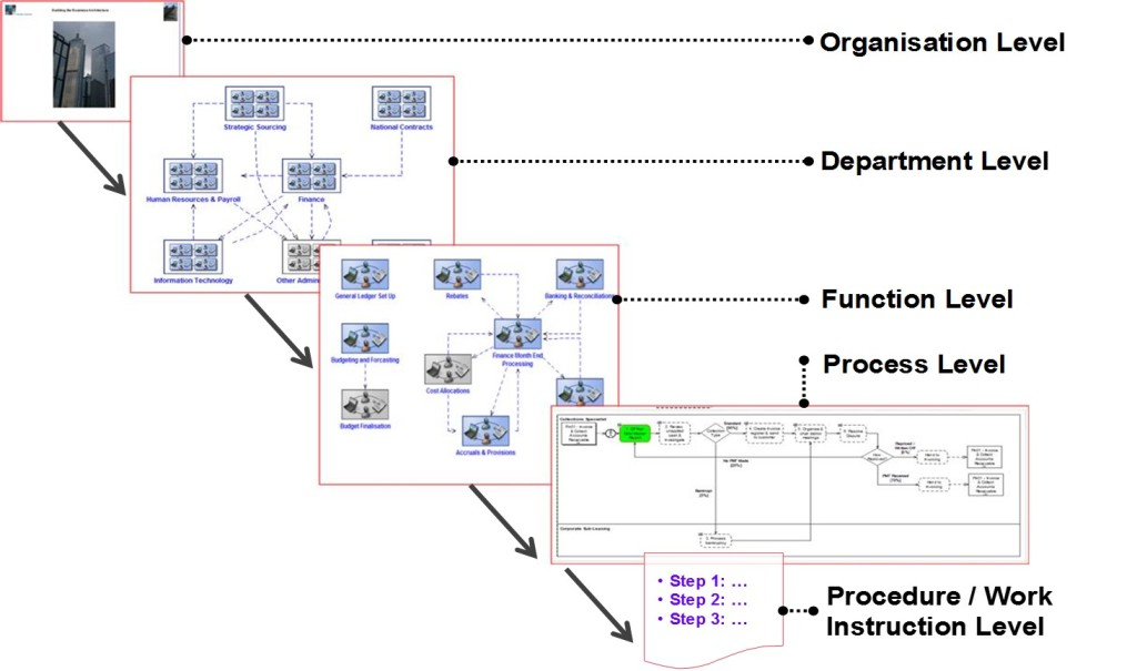 Process Hierarchy