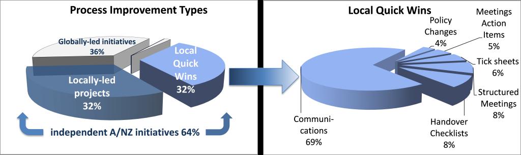 Regional Productivity Initiatives