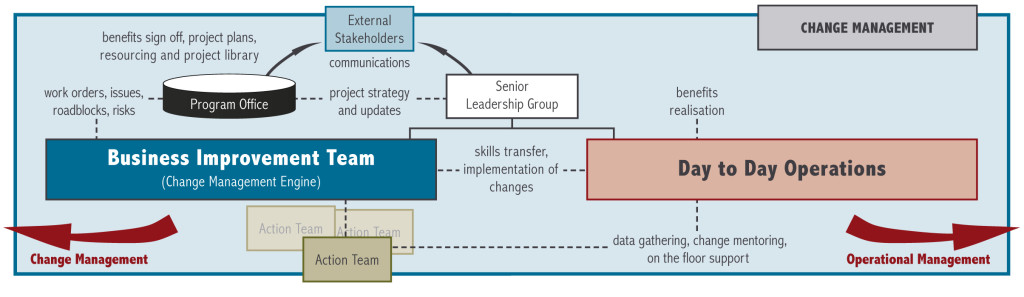 Dedicated Change Management Structure