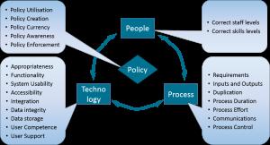 Process Requirements Model
